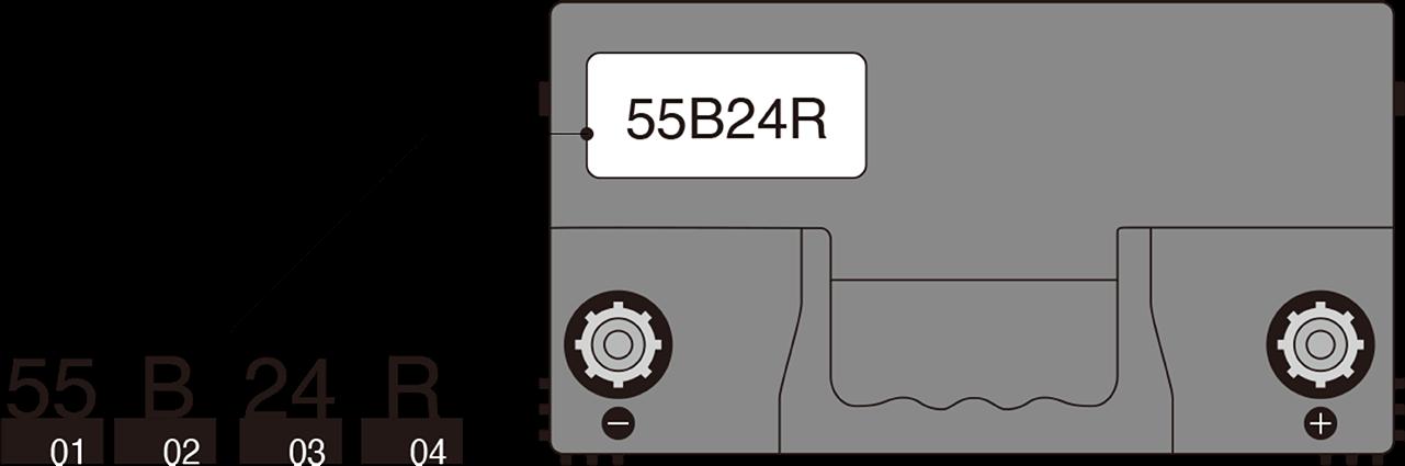 バッテリーの型式の見方