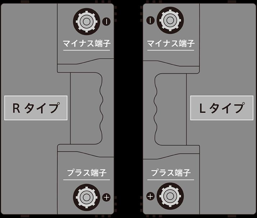 バッテリーの端子の位置