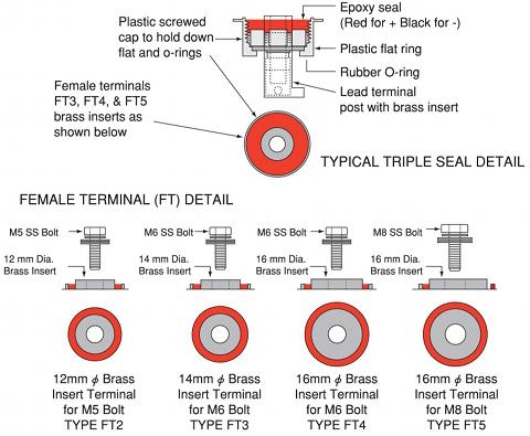 チャンピオンバッテリー 端子種類